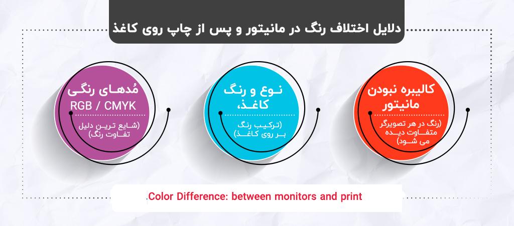 تفاوت رنگ در مانیتور و چاپ و مشکل تغییر رنگ در چاپ افست